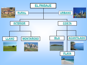 Segundomonsalud tipos de paisajes - Tipos de paisajes ...
